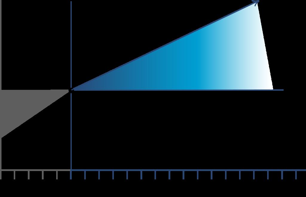 Breakeven Graph
