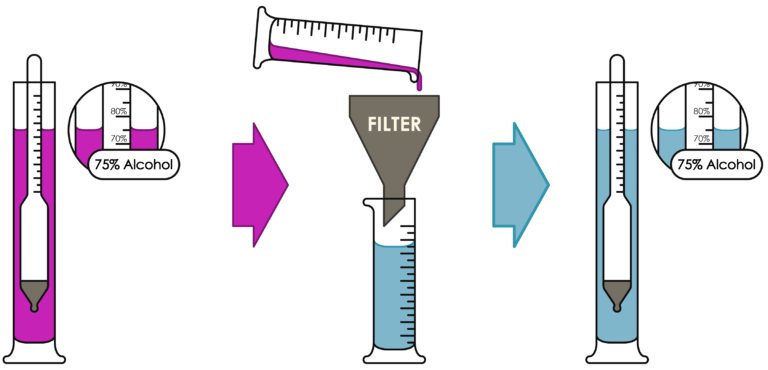 Do filter based solvent recyclers work?
