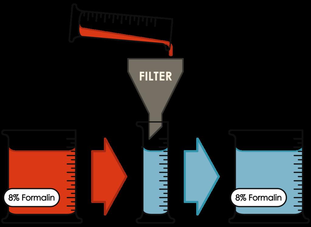 Formalin Filtering
