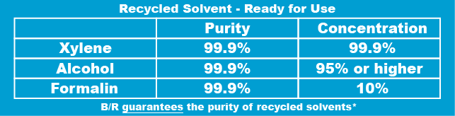 How Pure Are Recycled Solvents?